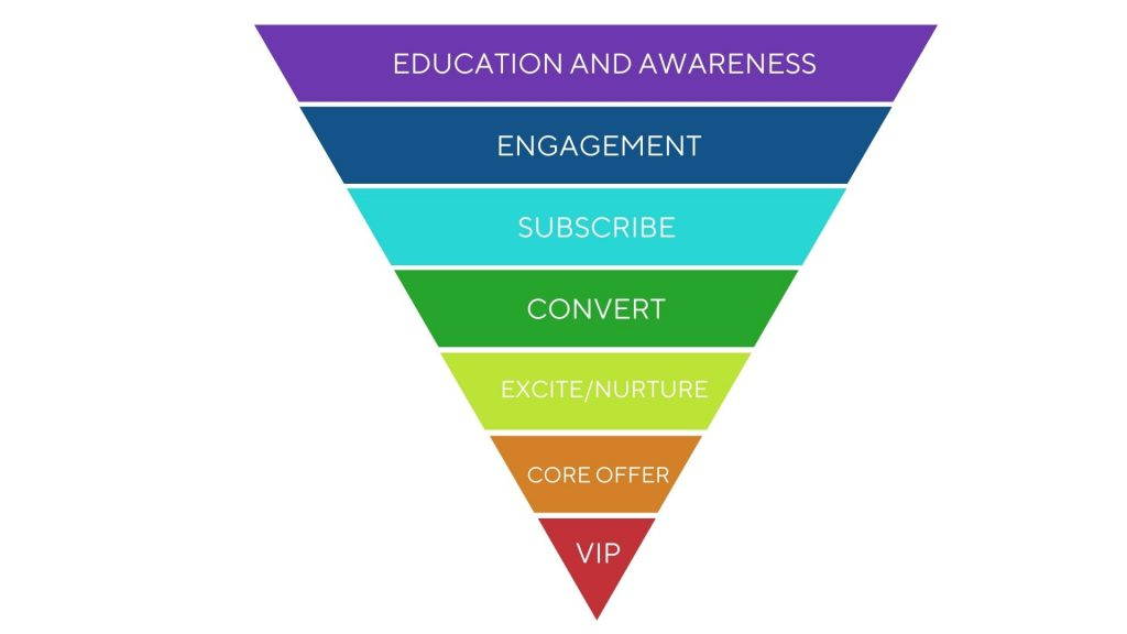 funnel for wellness professionals