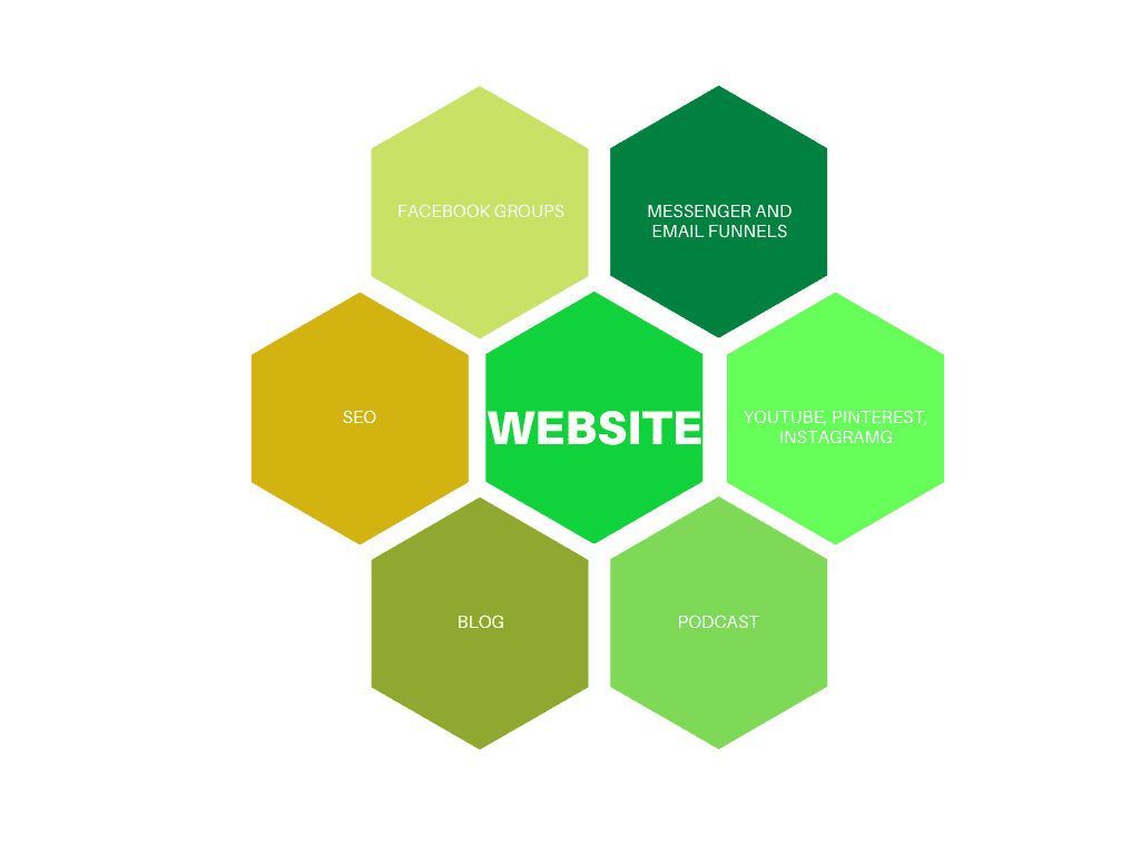 your website is the hub of your marketing